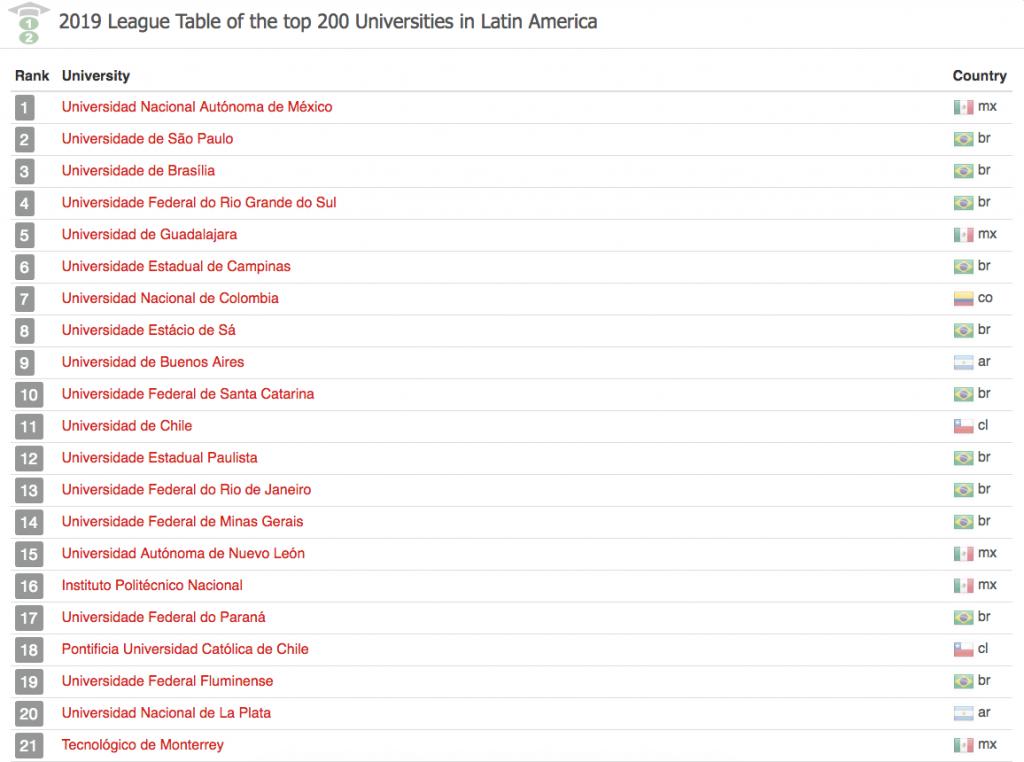 mejores universidades latam