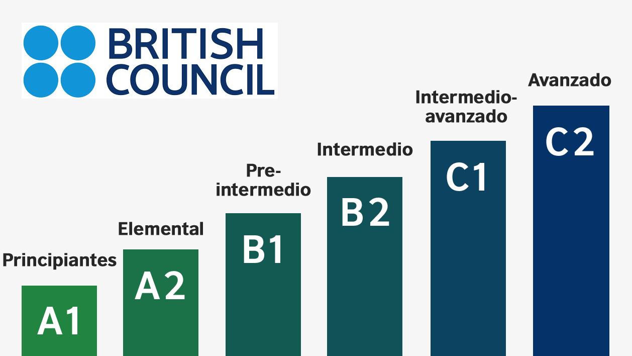 El British Council ofrece cursos gratuitos para aprender inglés desde casa